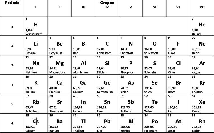 periodensystem-pse-hauptgruppen-periode-period-system-of-elements