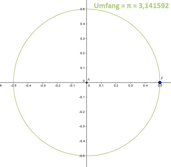 Was ist die Kreiszahl Pi? - Erklärung und Herleitung