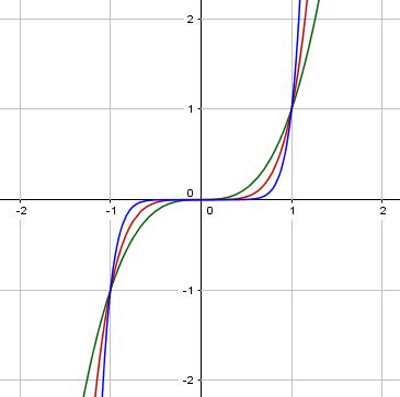 Potenzfunktionen mit ungeradem positivem Exponenten