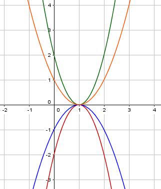 Potenzfunktionen zeichnen - Mathematik Klasse 10