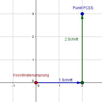 Einen Punkt einzeichnen in ein Koordinatensystem