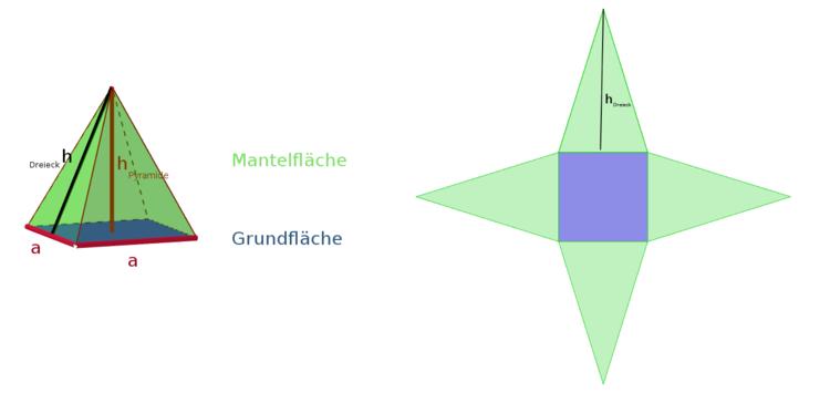Pyramide: Oberfläche und Volumen berechnen