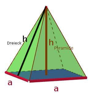 Ein Beispiel für eine Pyramide