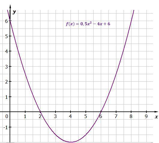quadratische-funktion-11