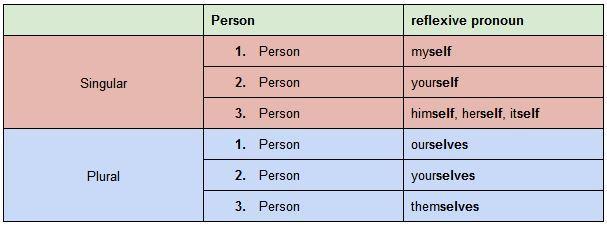 Reflexivpronomen - Rückbezügliche Fürwörter im Englischen