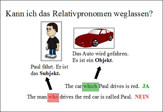 Wann muss kein Relativpronomen stehen?
