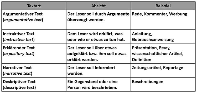 Die Tabelle zeigt verschiedene Arten von Sachtexten und ihre Funktionen mit Beispielen.