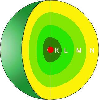schalenmodell-atom-hauptgruppen-perioden-valenzelektronen-k-l-m-n-schale
