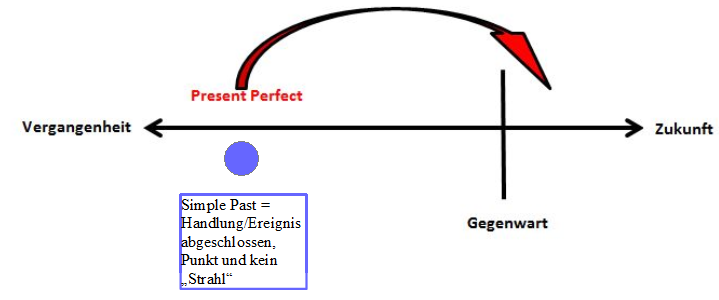 Unterschied Present Perfect zu Simple Past