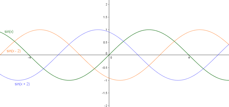 Verschiebung der Sinuskurve entlang der x-Achse