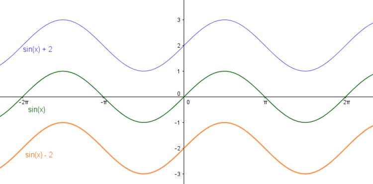 Verschiebung der Sinuskurve entlang der y-Achse