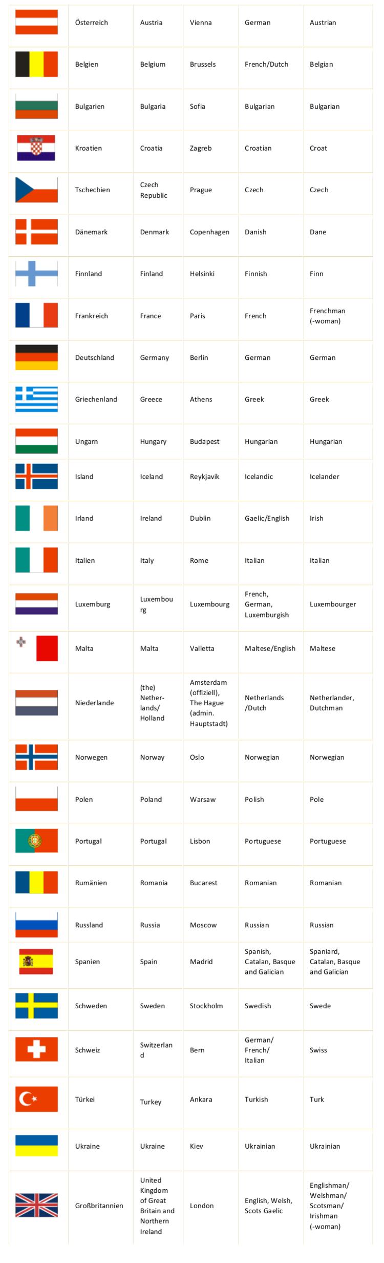 Die Schulfächer auf Englisch: Liste, Beispiele