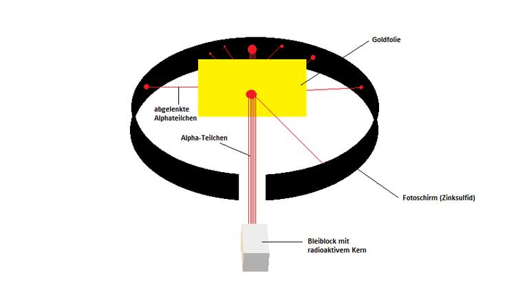 streuversuch-alphateilchen-rutherford-goldfolie-flugbahn-atom-huellen-modell