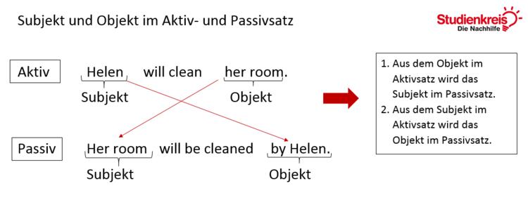 Subjekt und Objekt im Aktiv- und Passivsatz im Will-Future