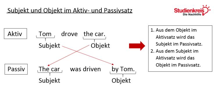Subjekt und Objekt im Aktiv- und Passivsatz im Simple Past