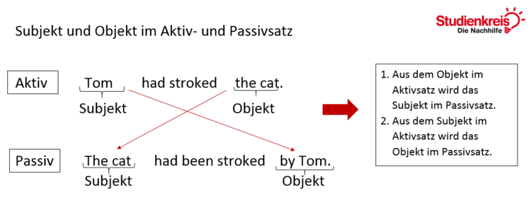 Subjekt und Objekt im Aktiv- und Passivsatz im Past Perfect