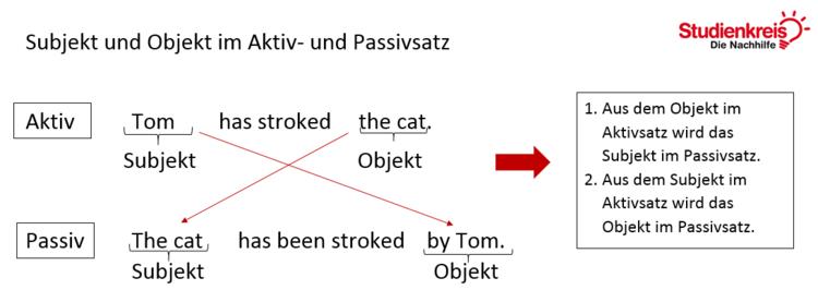 Subjekt und Objekt im Aktiv- und Passivsatz im Present Perfect