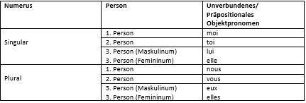 Tabelle: Unverbundenes Objektpronomen
