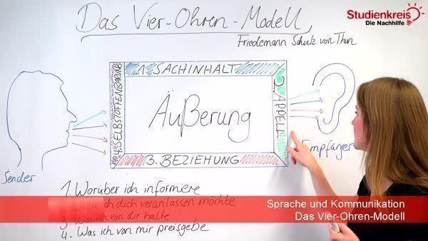 Das Vier-Ohren-Modell von Schulz von Thun