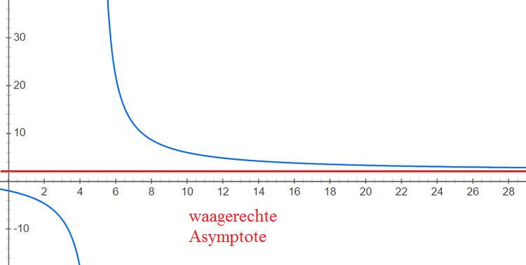 Was sind senkrechte, waagerechte und schiefe Asymptoten?