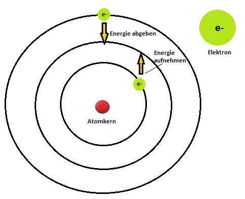 Atommodell nach Niels Bohr - Chemie