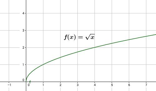 Wurzelfunktion f(x) = \sqrt x