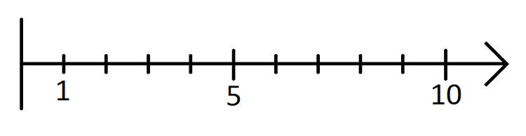 Zahlenstrahl von 1 bis 10