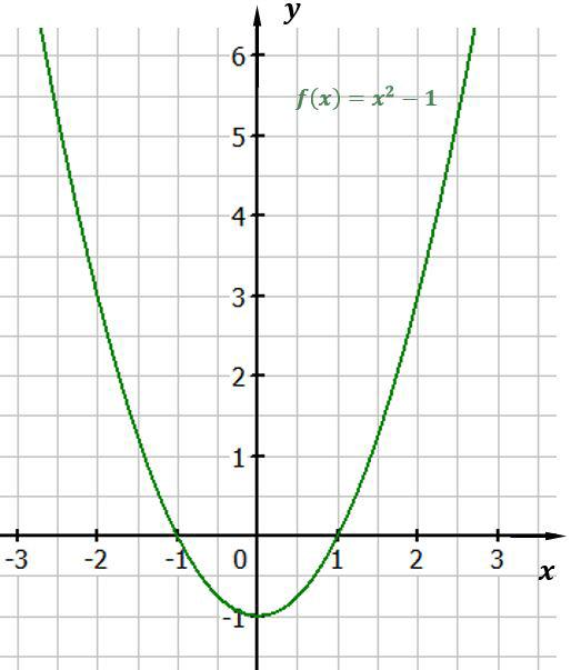 Quadratische Funktionen zeichnen - Mathematik Klasse 10