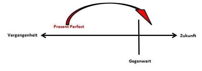 Zeitstrahl Present Perfect