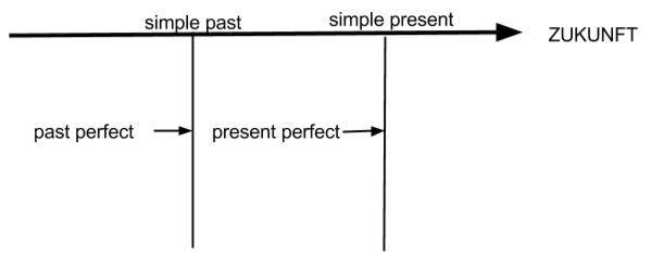 Zeitstrahl zu present und past perfect