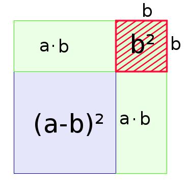 Grafischer Beweis der zweiten binomischen Formel (2)