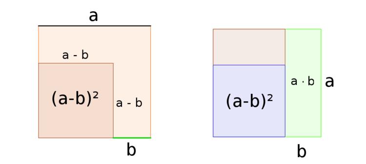 Grafischer Beweis der zweiten binomischen Formel